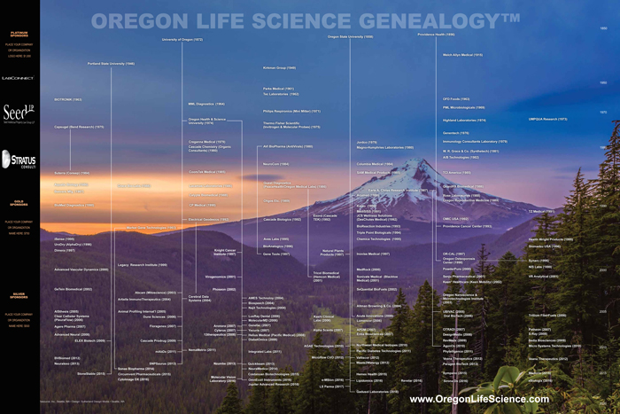 Sponsor Oregon Life Science Genealogy 2019 poster now!